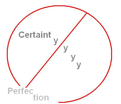 No Certainty-Perfection